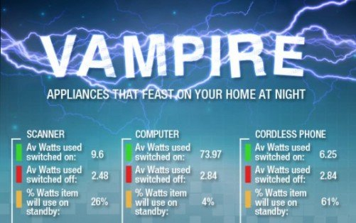 vampire-appliances-infographic-castlegate-lights
