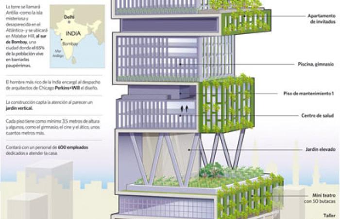 antilia_house_infographics_mukesh_ambani