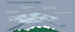 Cloud-seeding-diagram-2010