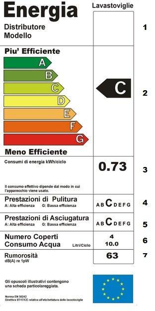 Photo of Etichetta energetica delle lavastoviglie: come si legge