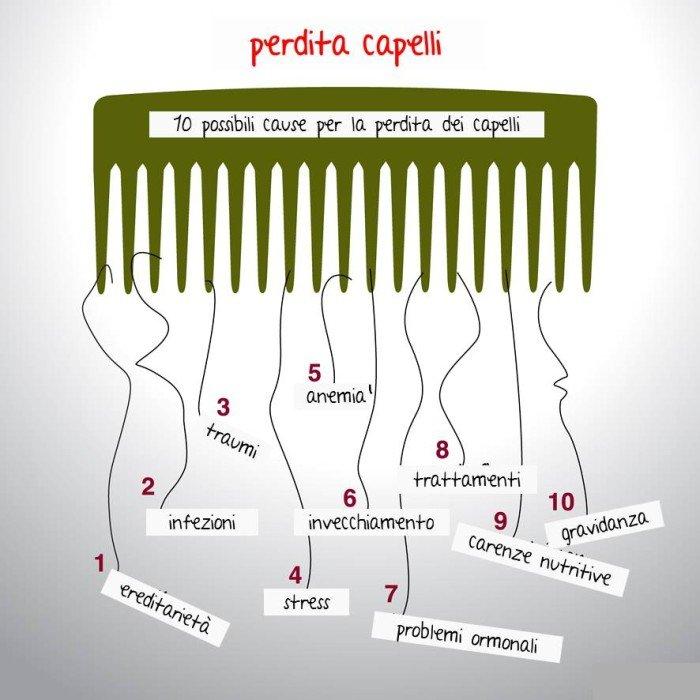 Caduta dei capelli  rimedi naturali calvizie uomo e donna - Tuttogreen 5c861d1517a7