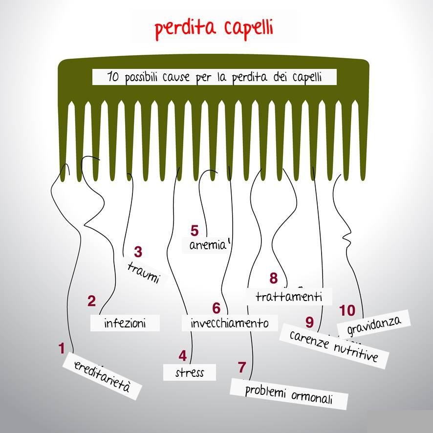 Photo of Caduta dei capelli: rimedi naturali calvizie uomo e donna