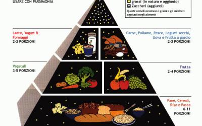 Piramide alimentare: immagini e spiegazione della piramide degli alimenti