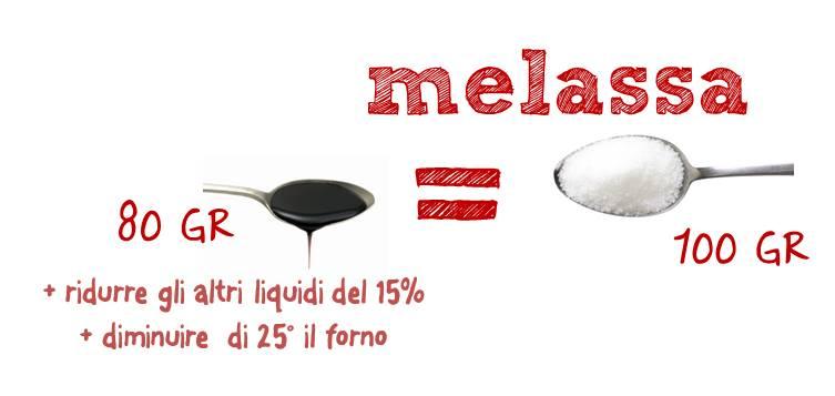Photo of Dolci senza zucchero: ecco come sostituirlo