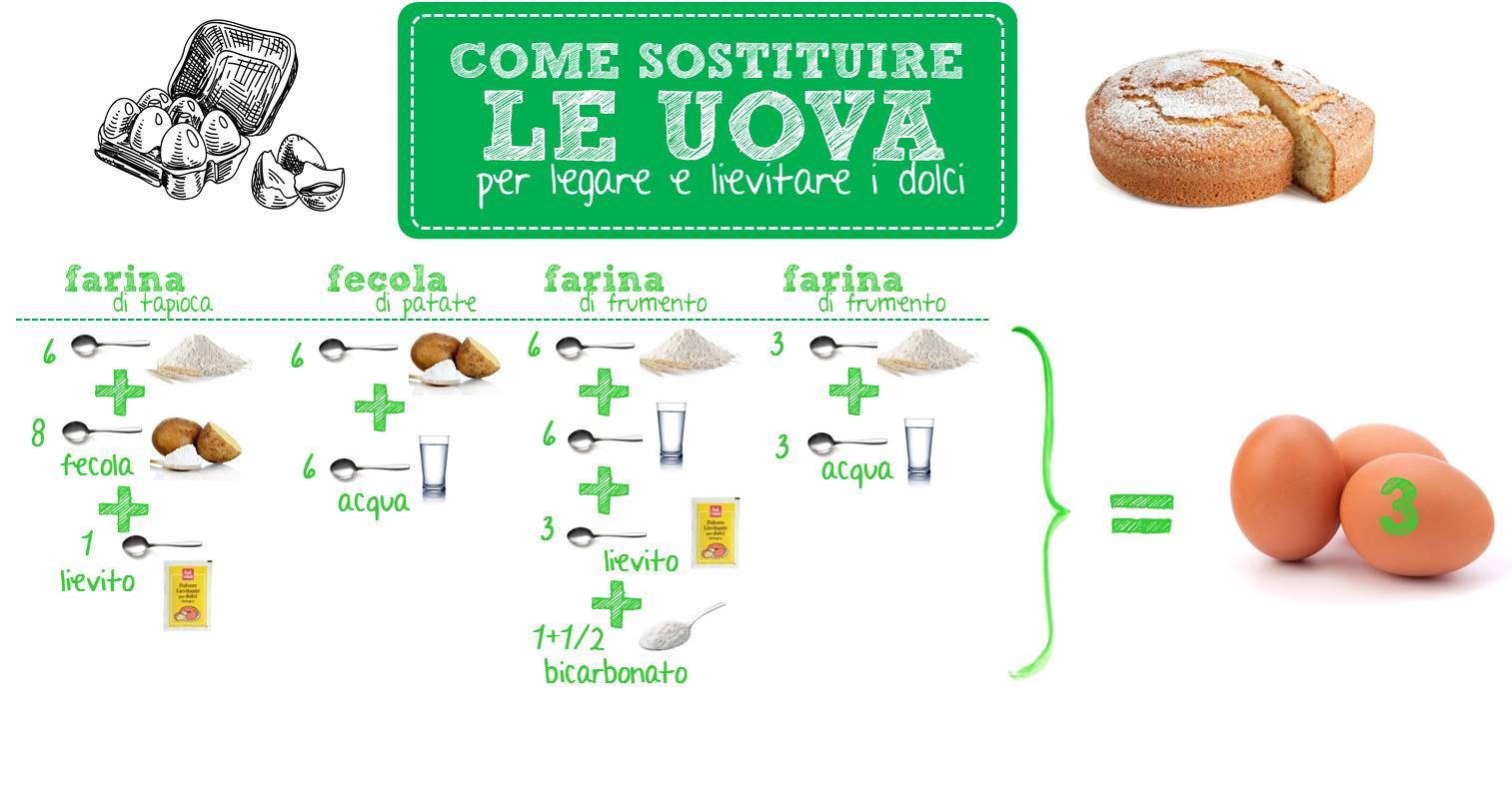 Photo of Ecco gli ingredienti per sostituire nei dolci le uova