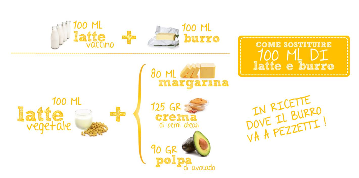 Photo of Come sostituire il latte e i suoi derivati nei dolci