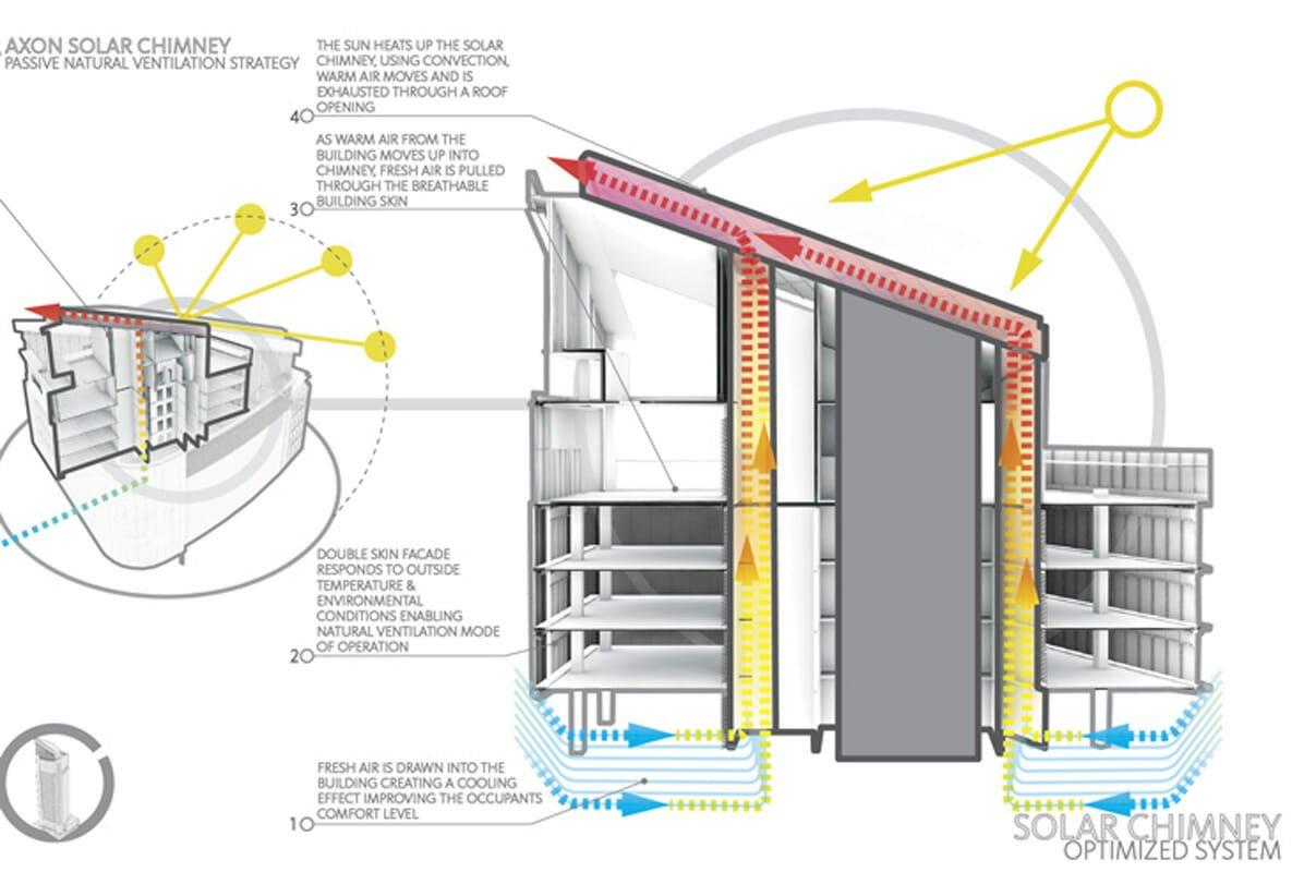 Photo of Camino solare: cos'è e come funziona