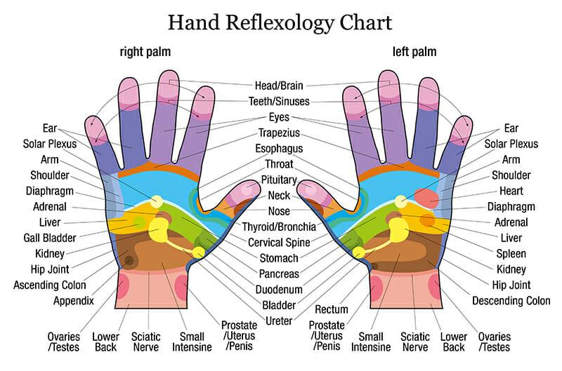 Photo of A cosa serve la riflessologia: quello che c'e da sapere su riflessologia plantare, del viso e della mano