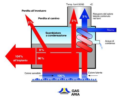 Caldaia a condensazione cos 39 e che benefici presenta for Temperatura acqua caldaia termosifoni
