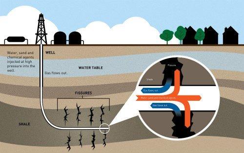 fracking come funziona