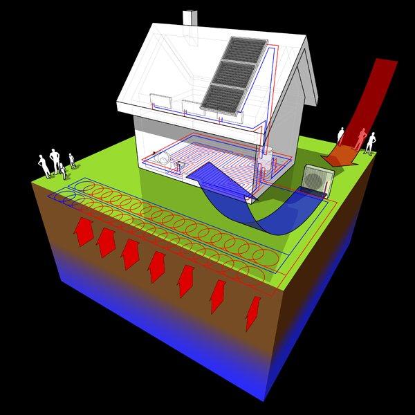 impianto geotermico di riscaldamento