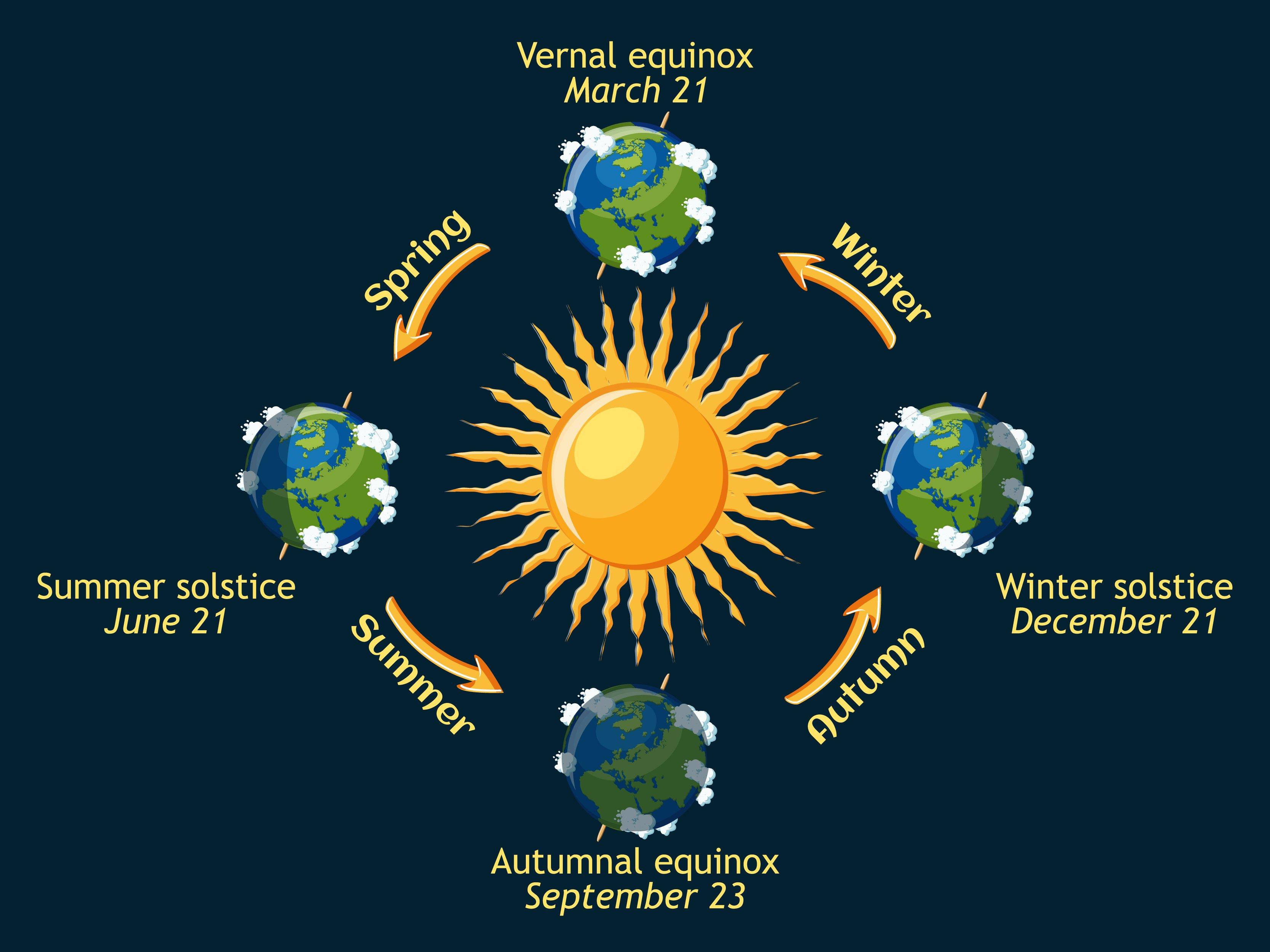 Photo of Solstizio d'inverno: il giorno più corto dell'anno