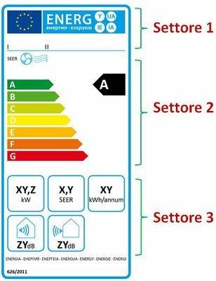 Photo of Etichetta energetica dei condizionatori: come si legge