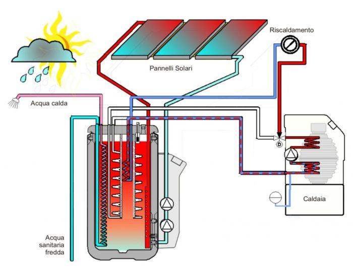 Scaldabagno tutte le istruzioni per l 39 uso e la scelta tuttogreen - Scaldabagno elettrico basso consumo ...