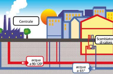 Teleriscaldamento: che cosa è e come funziona