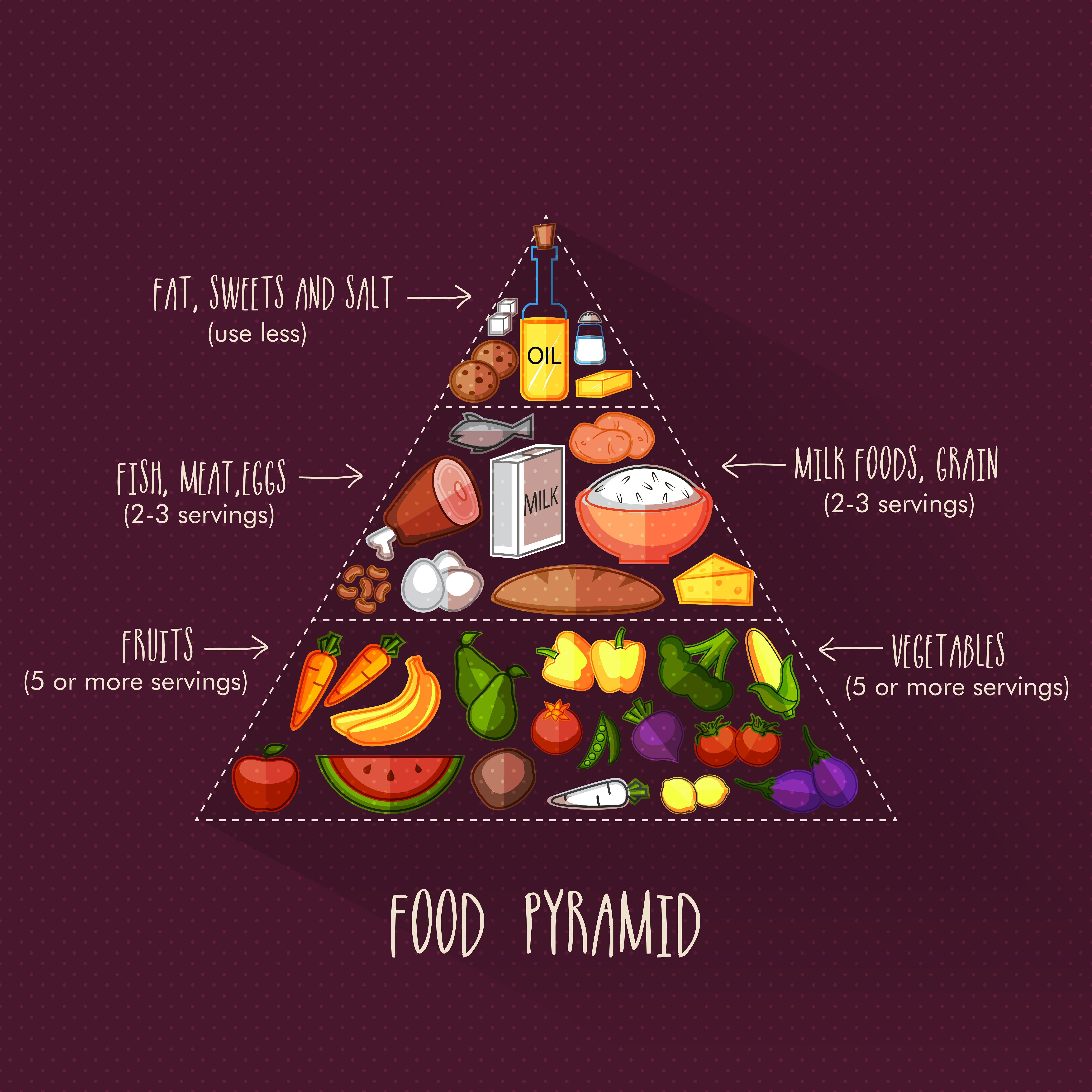 Photo of Quello che c'è da sapere su dieta mediterranea e piramide alimentare, per migliorare la qualità della vita