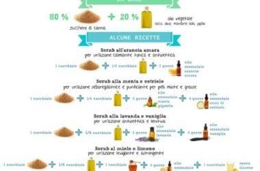 Tutto quello che c'è da sapere sullo scrub: benefici per la pelle, come farlo a casa con ingredienti naturali, differenze con il peeling…