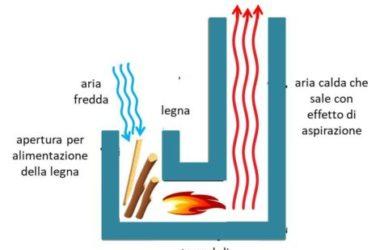 Rocket stove: funzionamento e vantaggi della stufa a razzo