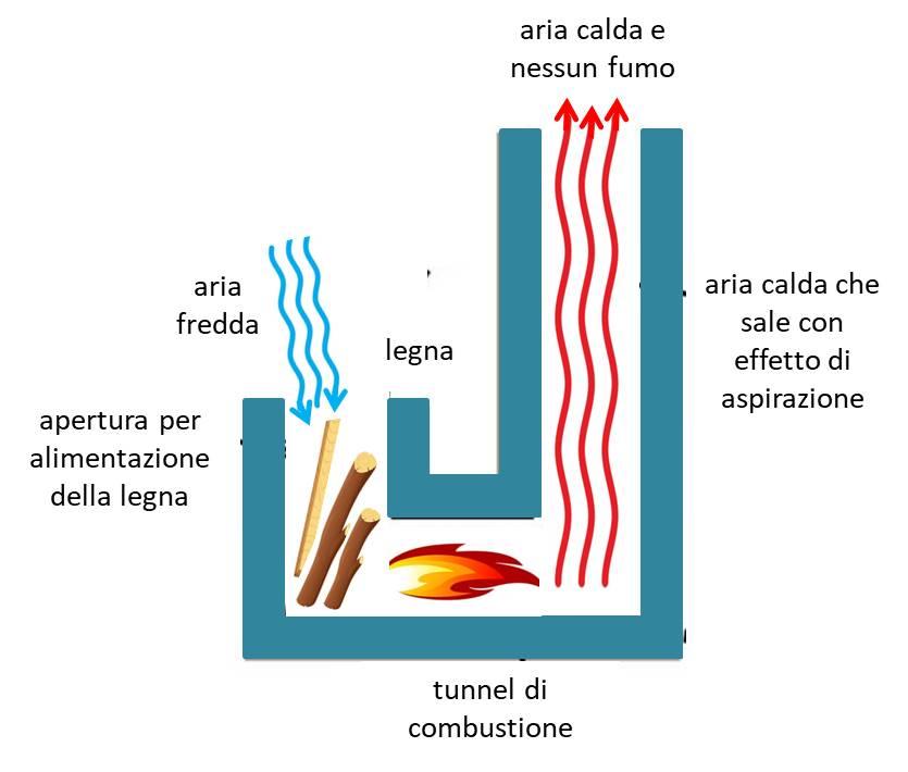 Photo of Rocket stove: funzionamento e vantaggi della stufa a razzo