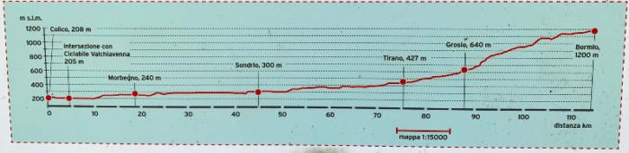 percorso completo del sentiero valtellina