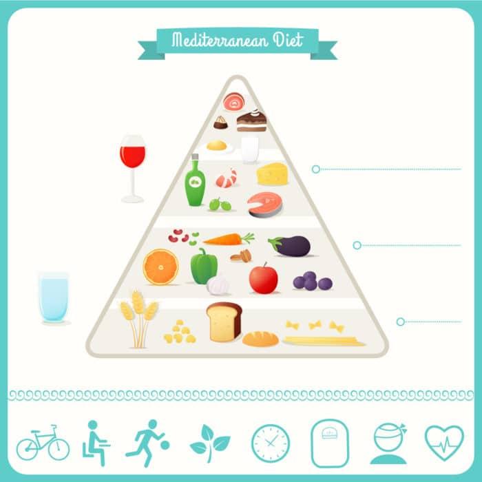 piramide alimentare mediterranea